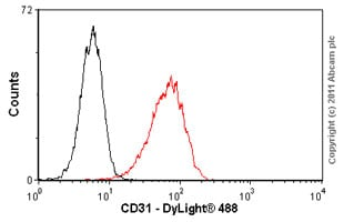 Flow Cytometry - Anti-CD31 antibody [JC/70A] (ab9498)