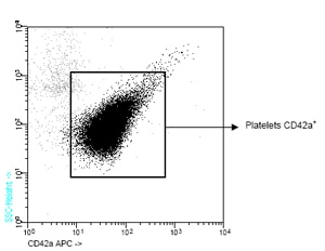 Flow Cytometry - Anti-CD42a antibody [GR-P] (Allophycocyanin) (ab90949)