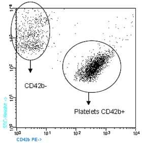 Flow Cytometry - Anti-CD42b antibody [HIP1] (Phycoerythrin) (ab90951)