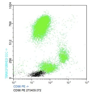 Flow Cytometry - Anti-CD98 antibody [FG1/8] (Phycoerythrin) (ab91177)