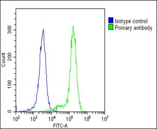 Flow Cytometry - Anti-IFNAR1 antibody (ab91466)