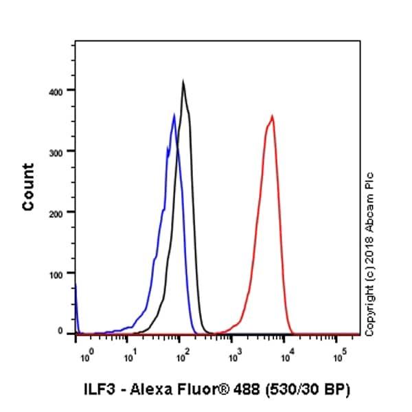 Flow Cytometry - Anti-ILF3 antibody [EPR3626] (ab92355)