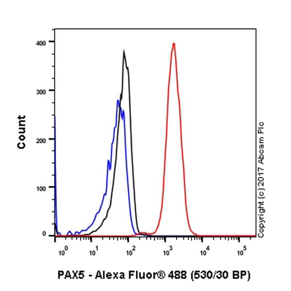Flow Cytometry - Anti-PAX5 antibody [EPR3729] (ab92512)