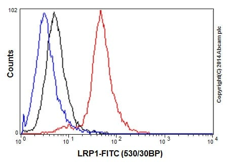 Flow Cytometry -抗LRP1抗体[EPR324](AB92544)