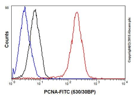 Flow Cytometry - Anti-PCNA antibody [EPR3821] (ab92552)