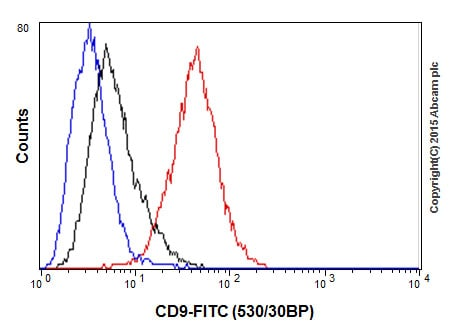 Flow Cytometry - Anti-CD9 antibody [EPR2949] (ab92726)