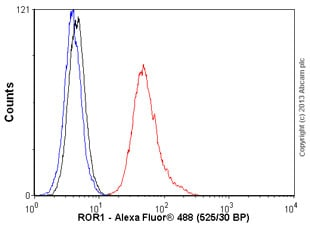Flow Cytometry - Anti-ROR1 antibody (ab93041)