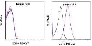 Flow Cytometry - Anti-CD10 antibody [CB-CALLA] (PE/Cy7 ®) (ab95544)