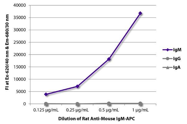 ELISA - Rat monoclonal 1B4B1 Anti-Mouse IgM mu chain (Allophycocyanin) (ab99597)